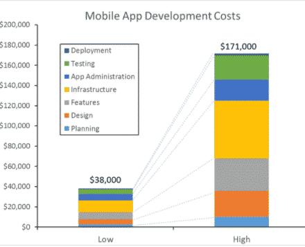 Chi phí thiết kế app theo các công đoạn APPigital