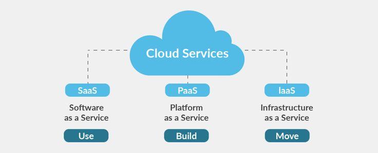 Đôi điều về Mô hình dịch vụ điện toán đám mây (Cloud services)