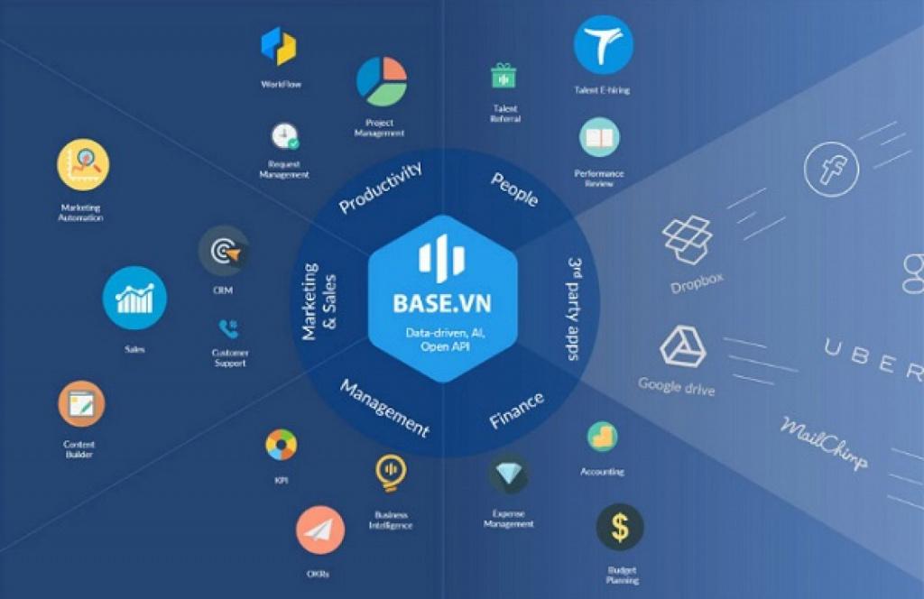 Hệ sinh thái phần mềm chuyển đổi số Base.vn
